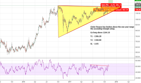 CHOLAFIN: Chola Finance - Ascending triangle & one year range break out