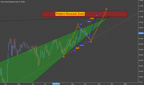CHFJPY: CHF/JPY: Target zone for up-trend