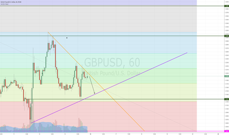 GBPUSD: Selling Position - GBPUSD