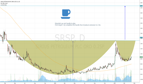 SRSP: #SRSP cup and handle play target 2.9p