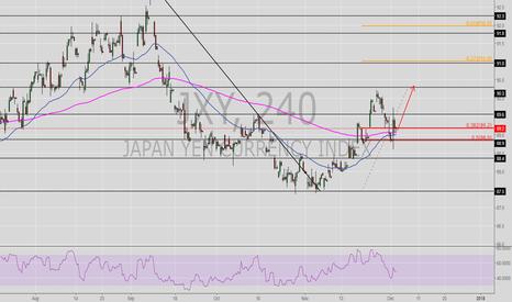 JXY: Yen Index