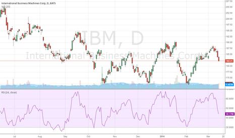 IBM: IBM going to 172 or lower