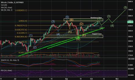 BTCUSD: BTCUSD Higher Highs & Higher Lows