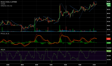 BTCUSD: Importance of A 4m Chart
