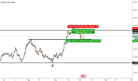 GBPCHF: GBP/CHF short term