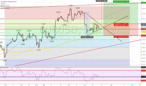 EURUSD: EUR/USD - Long for a test of the High :)