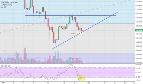BCHUSD: Bitcoin Cash BCH (Bcash): triangulo ascendente