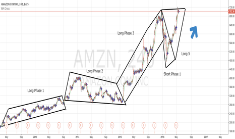 AMZN: After 3 long trends a little break at Short Phase 1