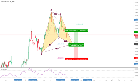 EURUSD: Potential Bullish Gartley in EURUSD