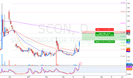 SCON: wait for the gap to fill for a short oportunity