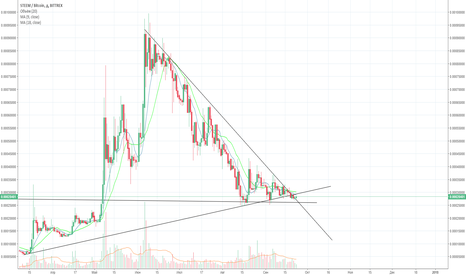 STEEMBTC: Steem. when will the downtrend end?