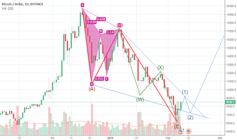 BTCUSD: BTC/USD proyección