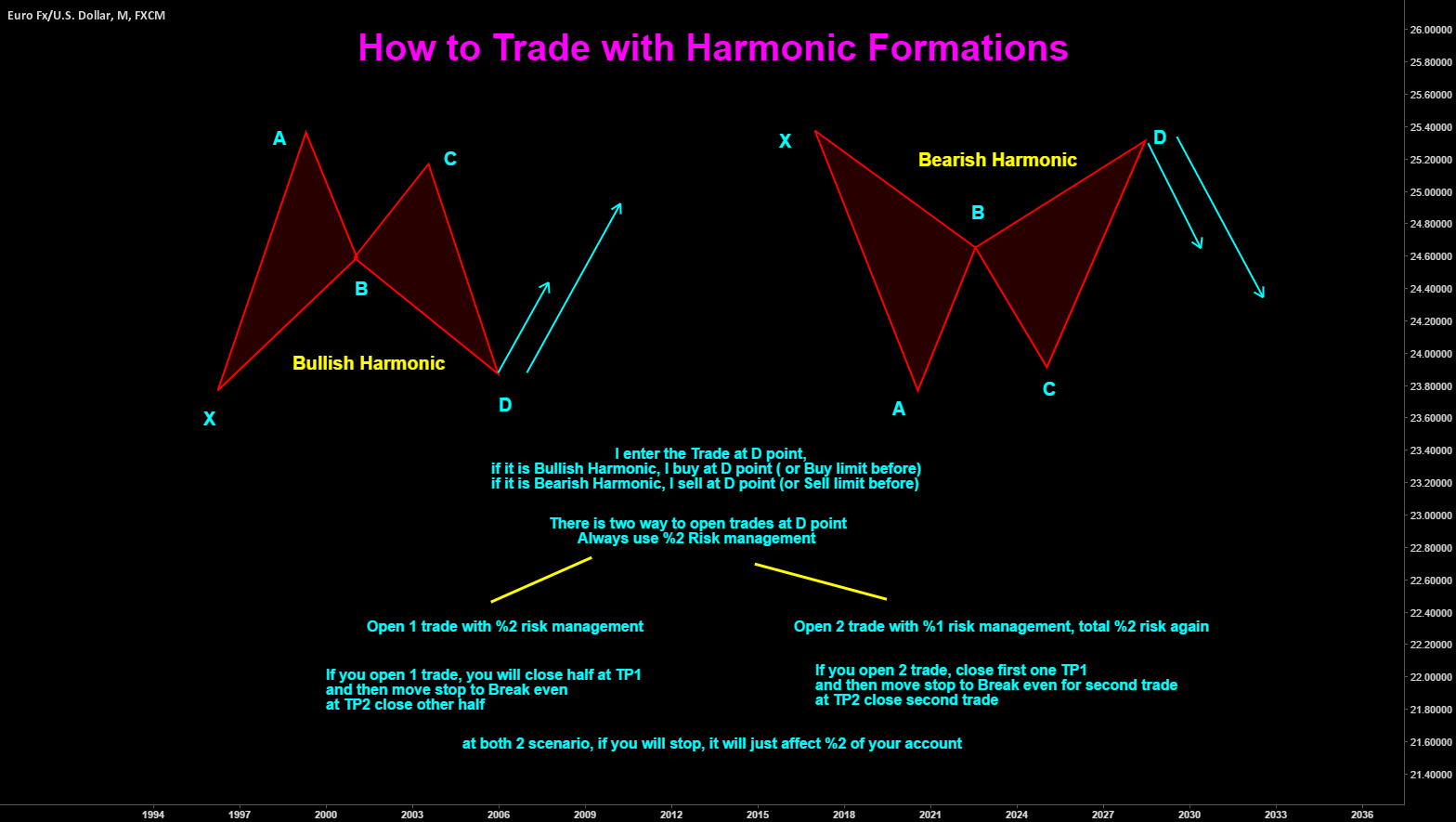 Harmonic Trading Scenarios
