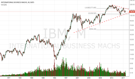 IBM: Constructive as long as it stays above 130