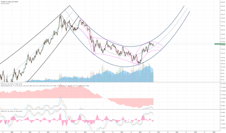 XAUUSD: Another commodity dump before spike next year