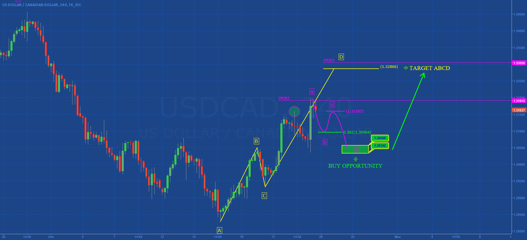 USDCAD: ABCD not complete!