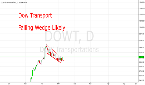 DJT: Dow Transport: Ready for new All Time Highs