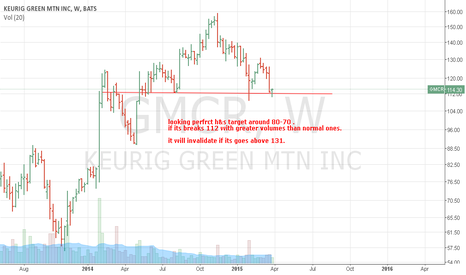 GMCR: short keuric green according to chart