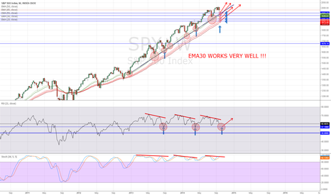 SPX: SP500 ANALYSIS