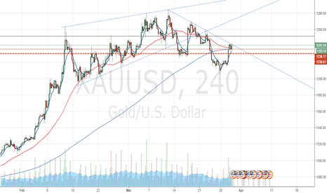 XAUUSD: XAUUSD Summary & Trade Setup