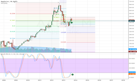AAPL: Strong support here