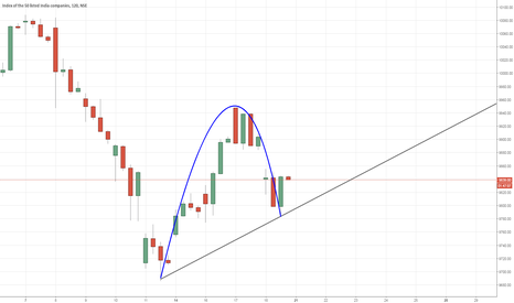 NIFTY: Going to take a Risk here - I'm long 4 lots at 9850 FUT - NORMAL