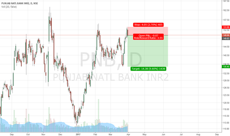 PNB: Banking is down! Short term
