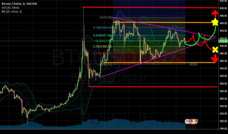 BTCUSD: No clear direction - i'm waiting to short