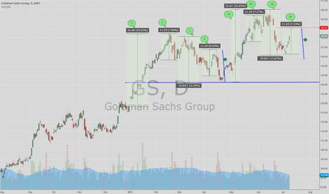GS: Interesting pattern!! eyes on 160.45 area!!