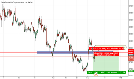 CADJPY: CAD/JPY Final short before long