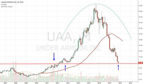 UAA: Not a quality trade IMO (UAA)