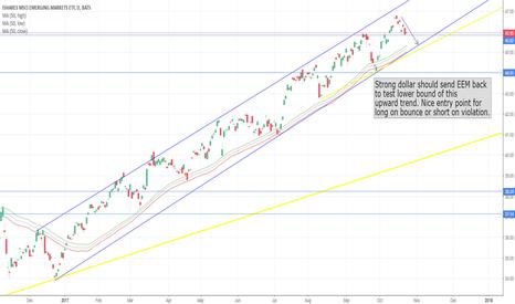 EEM: EEM to test lower bound of upward trend.