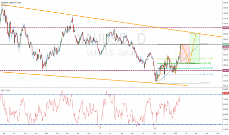 XAUUSD: Shorting gold for the next week or so.