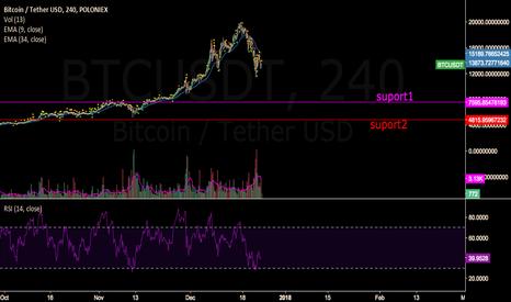 BTCUSDT: rising wedge pattern 15min chart
