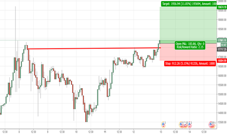 BTCUSD: BTCUSD long based on CUP and handle breakout