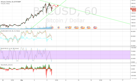 BTCUSD: BTCUSD New triangle is forming!