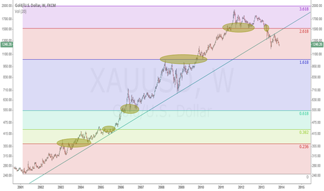 XAUUSD: weekly gold,since 2001