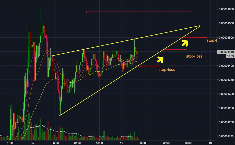 Stellar forming ascending triangle
