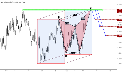 NZDUSD: NZDUSD - Potential bearish butterfly...
