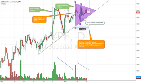 YPF: Possible second triangle pattern on YPF