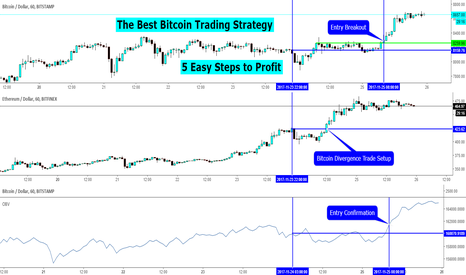 BTCUSD: The Best Bitcoin Trading Strategy – 5 Easy Steps to Profit