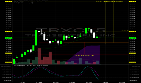 TRXC: $TRXC Cup and handle.... Hmm