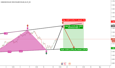 CADNZD: CAD/NZD short term goal