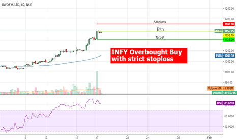 INFY: #INFY Overbought RSI Above 83 - Cautious