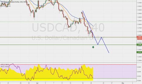 USDCAD:  USDCAD CONTINUES IN DOWNTREND