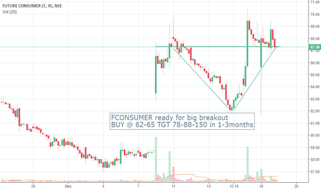 FCONSUMER: Stock is ready for big breakout it should be usefull all