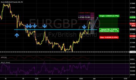 EURGBP: Going long if the setup presents it self