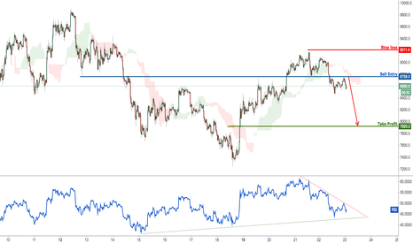BTCUSD: Bitcoin dropping nicely, remain bearish for a further drop