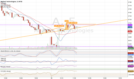 A: $A Agilent closed the gap and on the move up