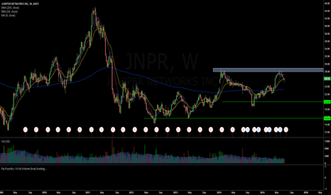 "JNPR: Adding to my ""Speculative Watch list"""